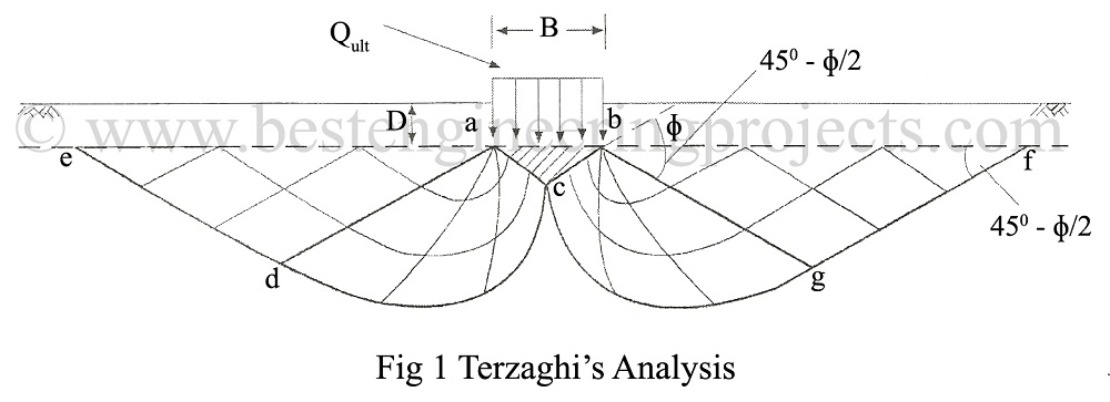 Terzaghi's Theory on Bearing Capacity Analysis
